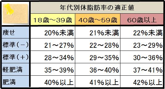 %e4%bd%93%e8%84%82%e8%82%aa%e7%8e%87%e5%b9%b3%e5%9d%87%e5%80%a4